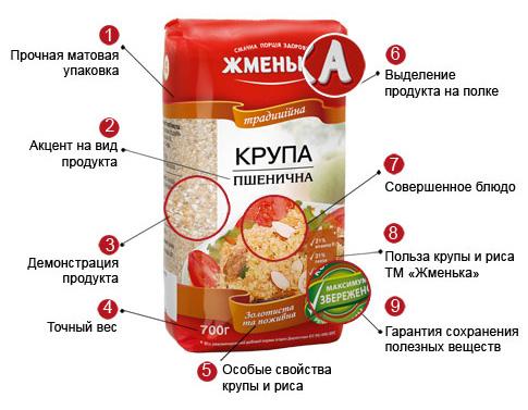 Переваги продукції тм Жменька